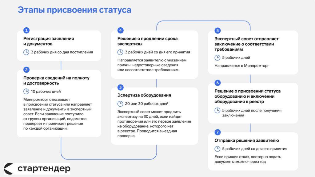 статус российского происхождения
